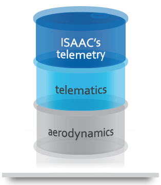 Possible fuel savings : aerodynamics, telematics and ISAAC's telemetry.