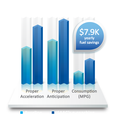 Fuel savings from ISAAC's e-coaching