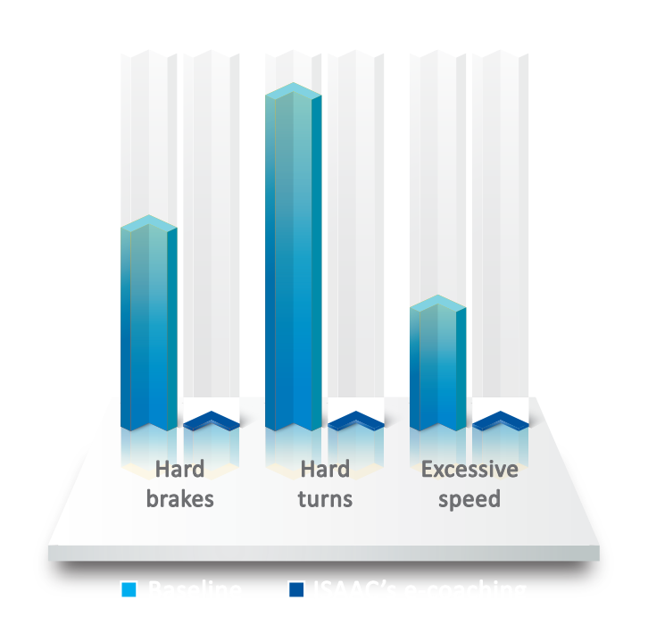 ISAAC's e-coaching improves driver safety