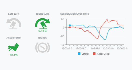Truck telemetry data