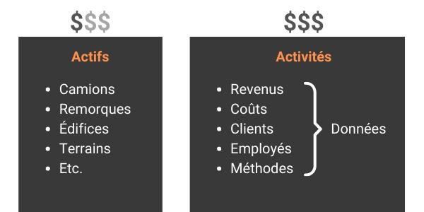actifs et activités d'une entreprise de transport